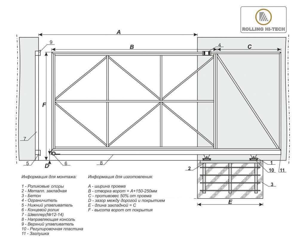 Консольные ворота своими руками чертежи схемы эскизы конструкция