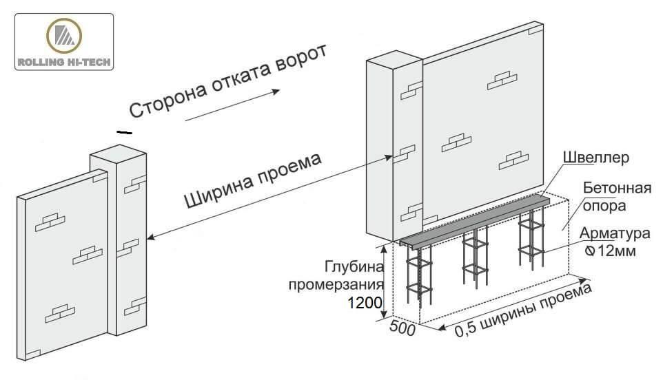 Откатные ворота: установка закладной конструкции