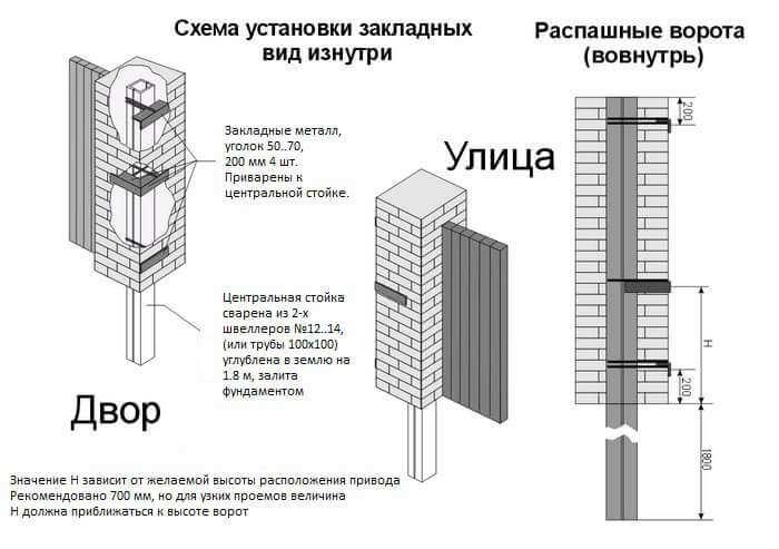 Распашные ворота своими руками: схема установки закладных деталей