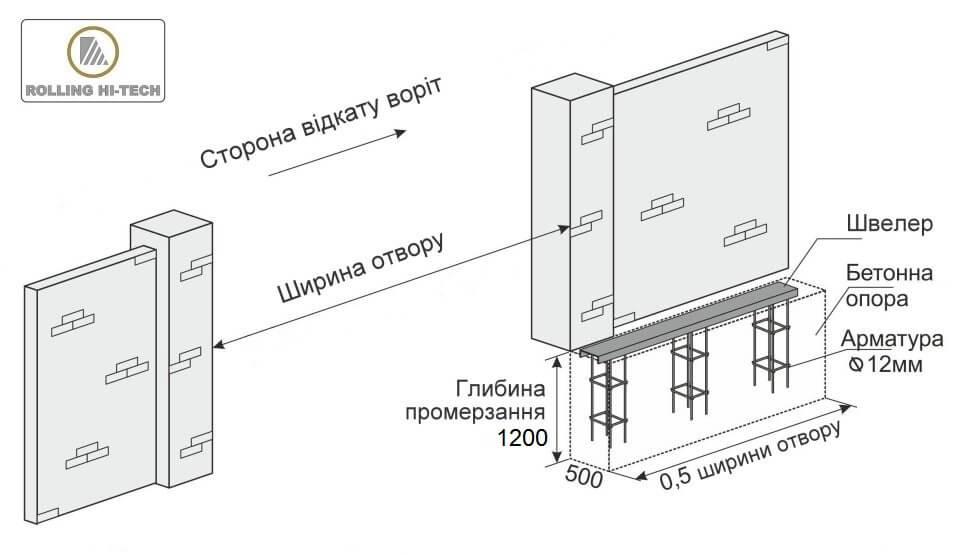 Відкатні ворота: встановлення закладної конструкції