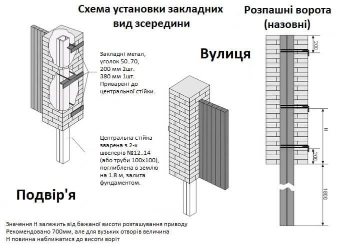 Розпашні ворота: схема установки закладних деталей